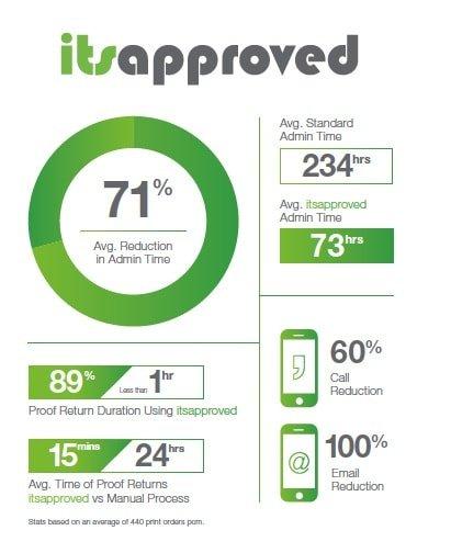 itsapproved stats